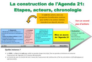 construction agenda21